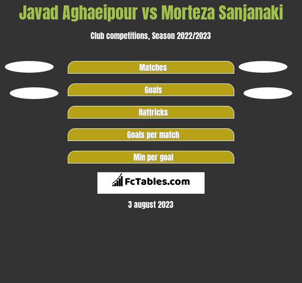 Javad Aghaeipour vs Morteza Sanjanaki h2h player stats