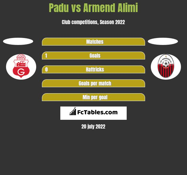 Padu vs Armend Alimi h2h player stats