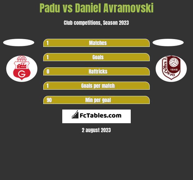 Padu vs Daniel Avramovski h2h player stats