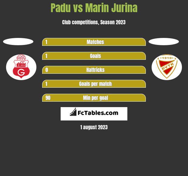 Padu vs Marin Jurina h2h player stats