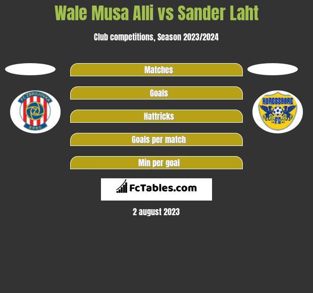 Wale Musa Alli vs Sander Laht h2h player stats