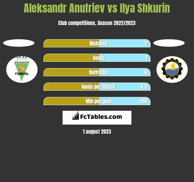 Aleksandr Anufriev vs Ilya Shkurin h2h player stats