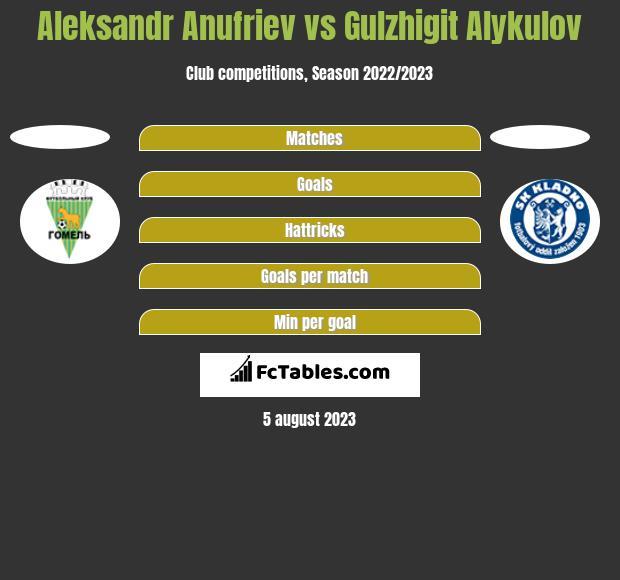 Aleksandr Anufriev vs Gulzhigit Alykulov h2h player stats