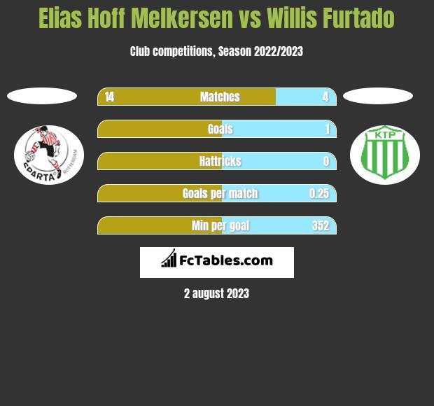 Elias Hoff Melkersen vs Willis Furtado h2h player stats