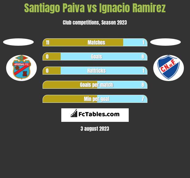 Santiago Paiva vs Ignacio Ramirez h2h player stats