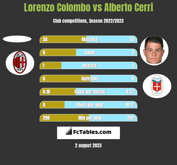 Lorenzo Colombo vs Alberto Cerri h2h player stats