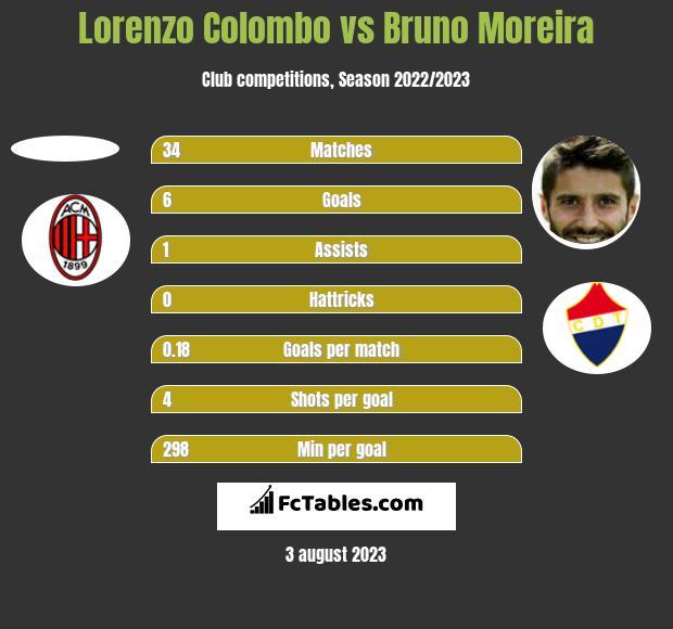 Lorenzo Colombo vs Bruno Moreira h2h player stats
