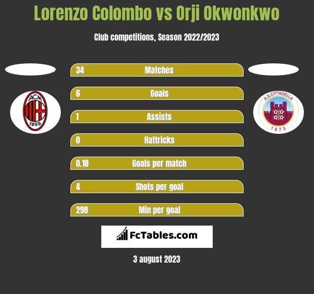 Lorenzo Colombo vs Orji Okwonkwo h2h player stats