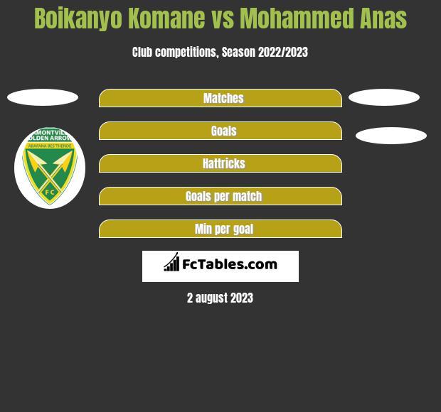 Boikanyo Komane vs Mohammed Anas h2h player stats