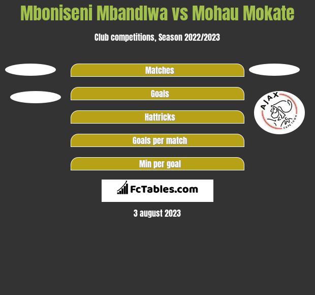 Mboniseni Mbandlwa vs Mohau Mokate h2h player stats