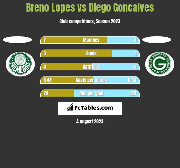 Breno Lopes vs Diego Goncalves h2h player stats