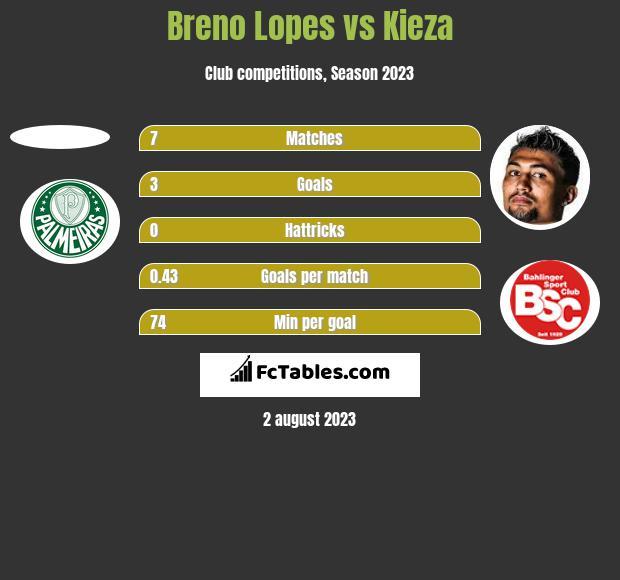 Breno Lopes vs Kieza h2h player stats