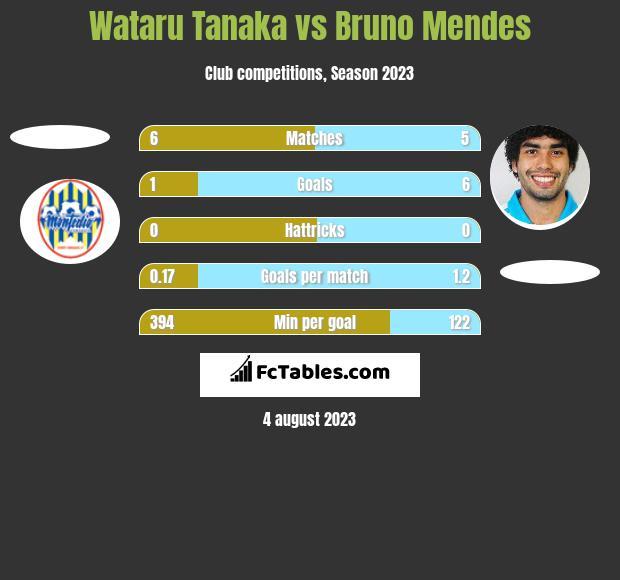 Wataru Tanaka vs Bruno Mendes h2h player stats