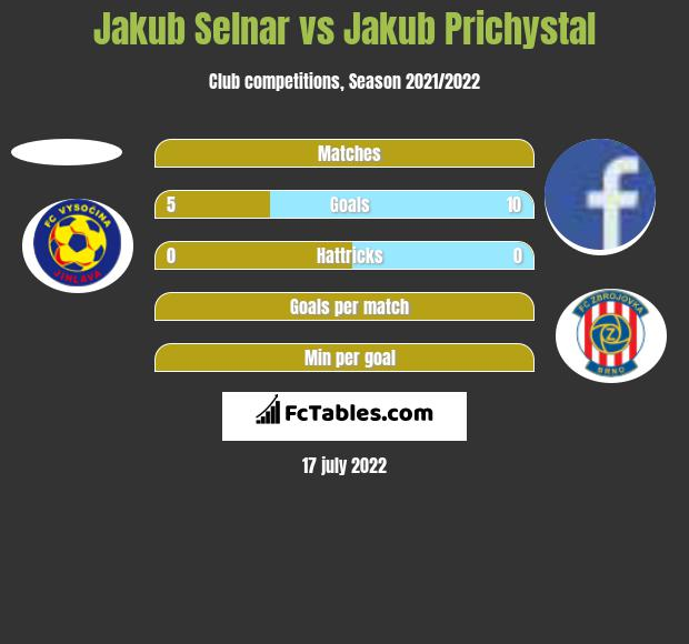 Jakub Selnar vs Jakub Prichystal h2h player stats