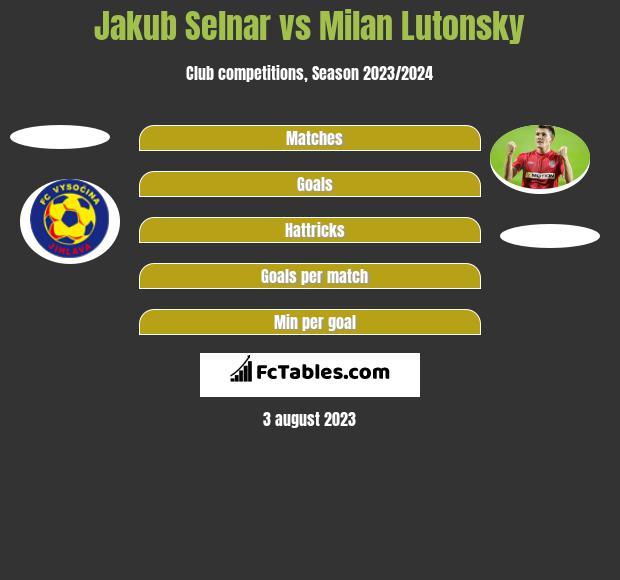 Jakub Selnar vs Milan Lutonsky h2h player stats