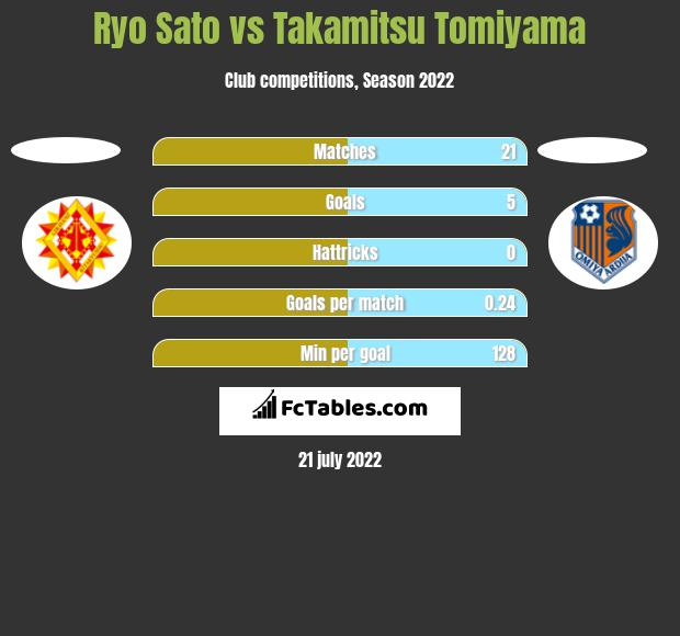 Ryo Sato vs Takamitsu Tomiyama h2h player stats