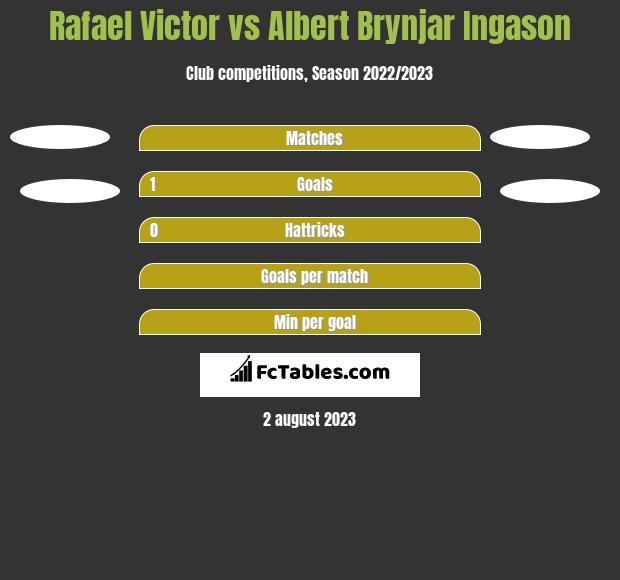 Rafael Victor vs Albert Brynjar Ingason h2h player stats