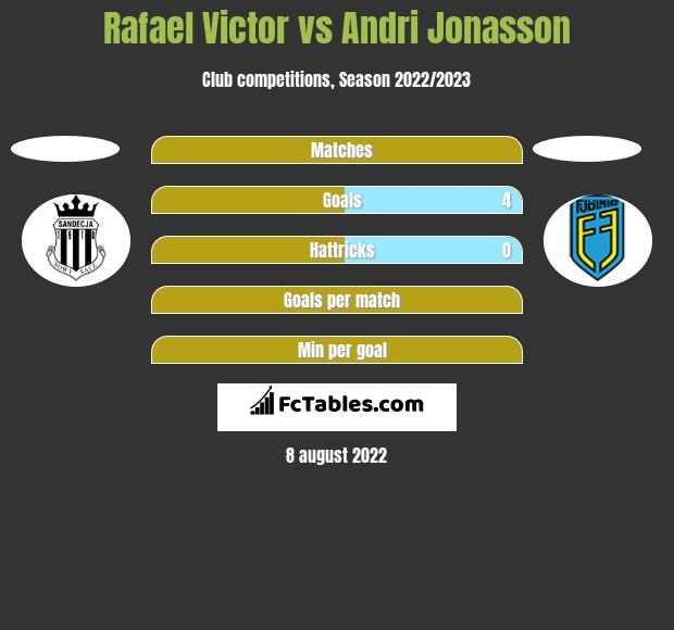 Rafael Victor vs Andri Jonasson h2h player stats