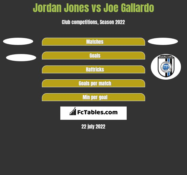 Jordan Jones vs Joe Gallardo h2h player stats
