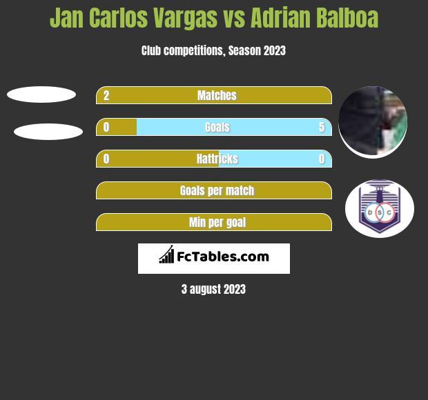Jan Carlos Vargas vs Adrian Balboa h2h player stats