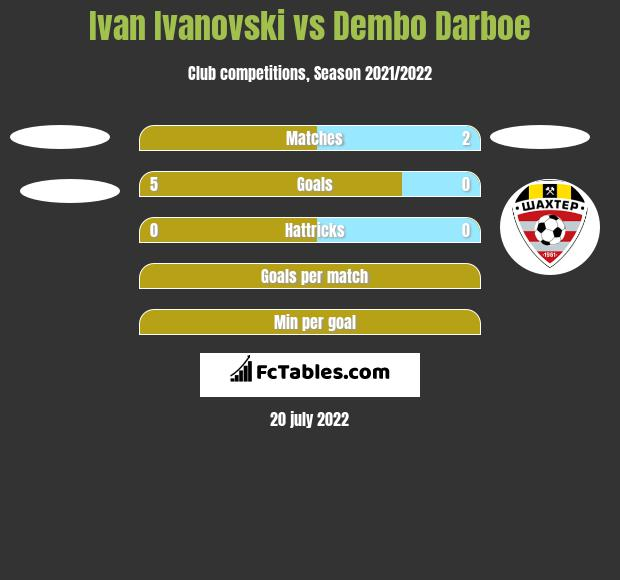 Ivan Ivanovski vs Dembo Darboe h2h player stats