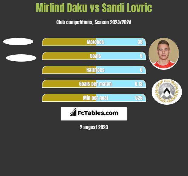 Mirlind Daku vs Sandi Lovric h2h player stats