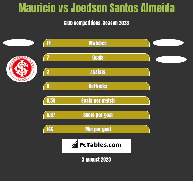 Mauricio vs Joedson Santos Almeida h2h player stats