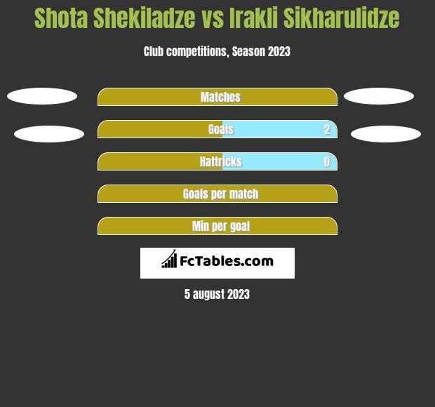 Shota Shekiladze vs Irakli Sikharulidze h2h player stats