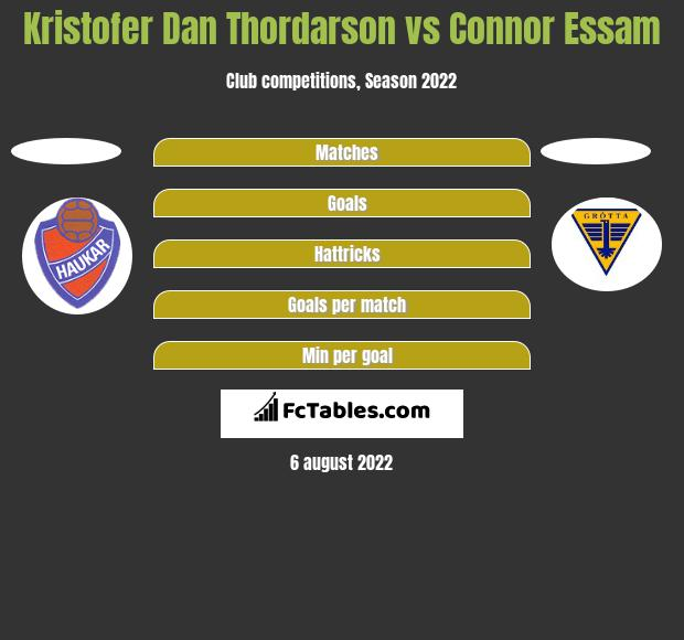 Kristofer Dan Thordarson vs Connor Essam h2h player stats