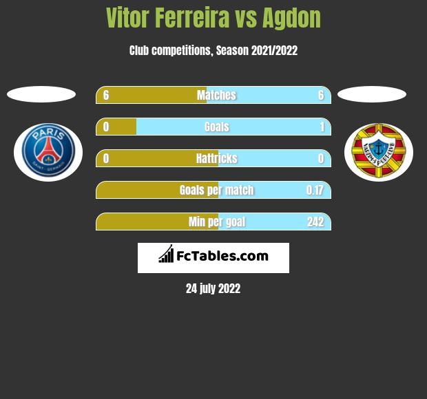 Vitor Ferreira vs Agdon h2h player stats