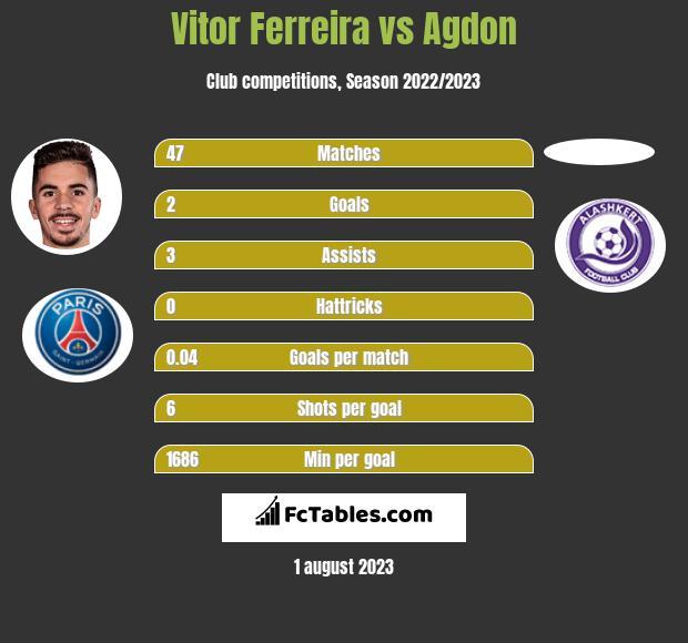 Vitor Ferreira vs Agdon h2h player stats