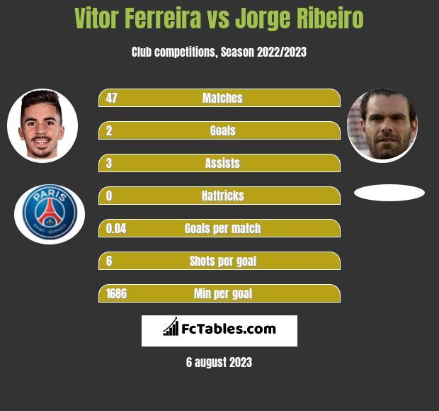 Vitor Ferreira vs Jorge Ribeiro h2h player stats