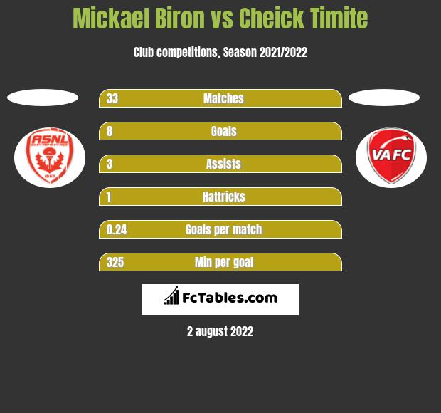 Mickael Biron vs Cheick Timite h2h player stats