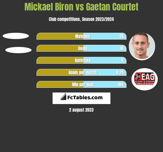 Mickael Biron vs Gaetan Courtet h2h player stats