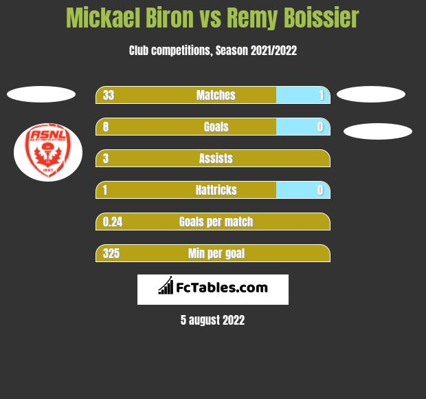 Mickael Biron vs Remy Boissier h2h player stats