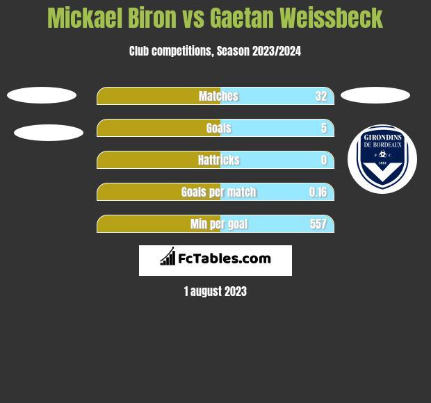 Mickael Biron vs Gaetan Weissbeck h2h player stats