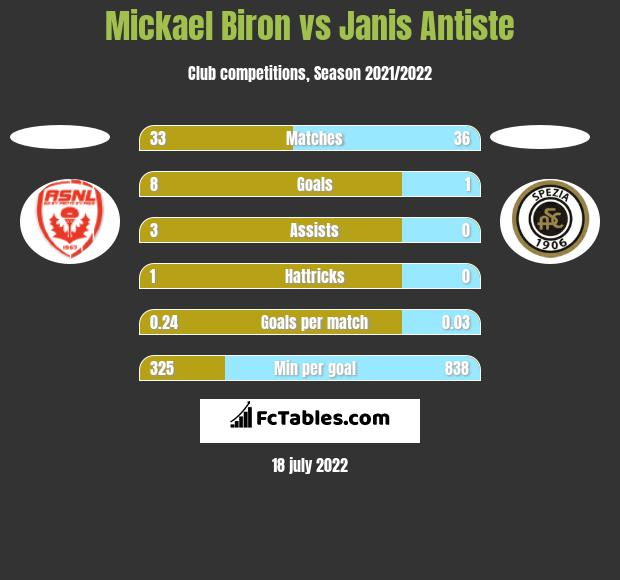 Mickael Biron vs Janis Antiste h2h player stats