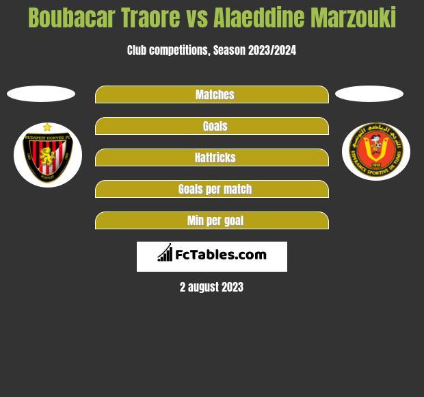 Boubacar Traore vs Alaeddine Marzouki h2h player stats