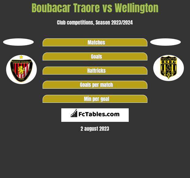 Boubacar Traore vs Wellington h2h player stats