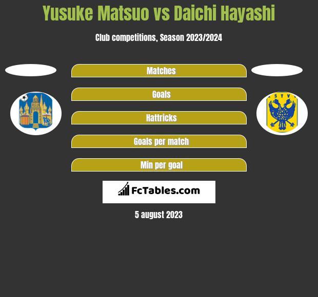 Yusuke Matsuo vs Daichi Hayashi h2h player stats