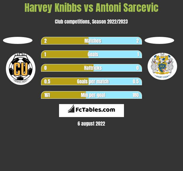 Harvey Knibbs vs Antoni Sarcevic h2h player stats