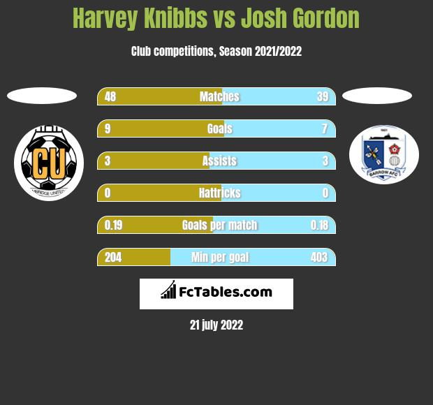 Harvey Knibbs vs Josh Gordon h2h player stats