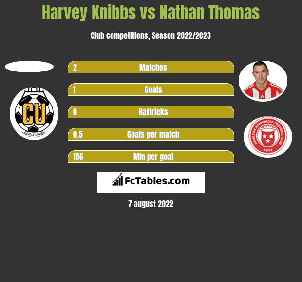 Harvey Knibbs vs Nathan Thomas h2h player stats