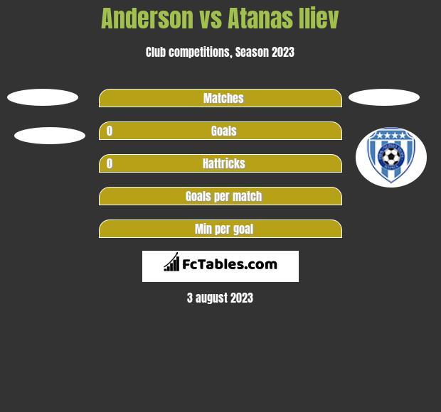 Anderson vs Atanas Iliev h2h player stats