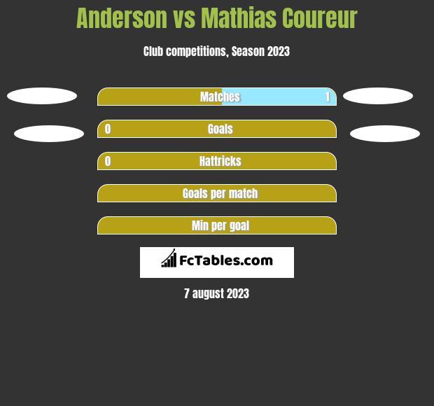 Anderson vs Mathias Coureur h2h player stats