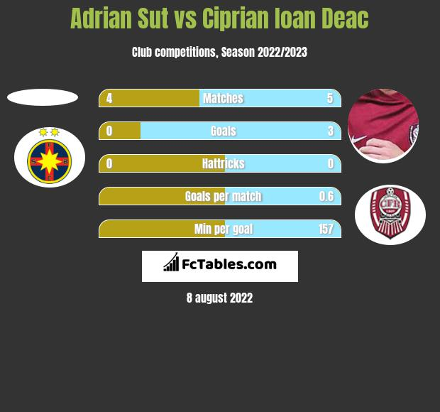 Adrian Sut vs Ciprian Ioan Deac h2h player stats