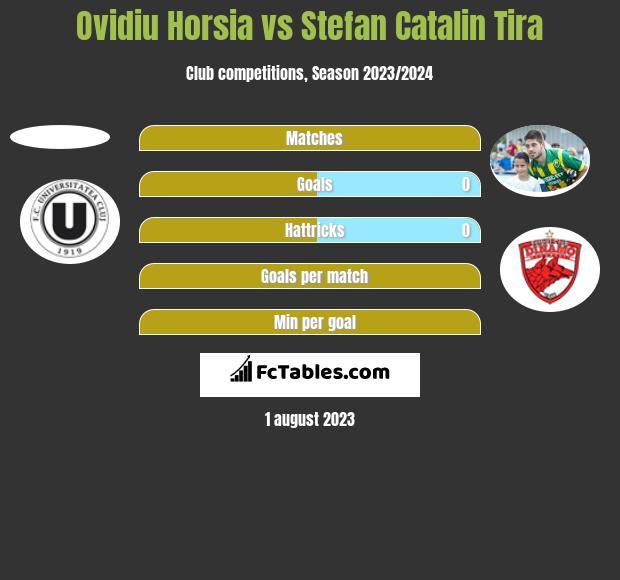Ovidiu Horsia vs Stefan Catalin Tira h2h player stats
