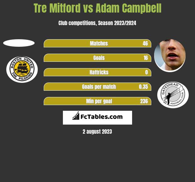 Tre Mitford vs Adam Campbell h2h player stats