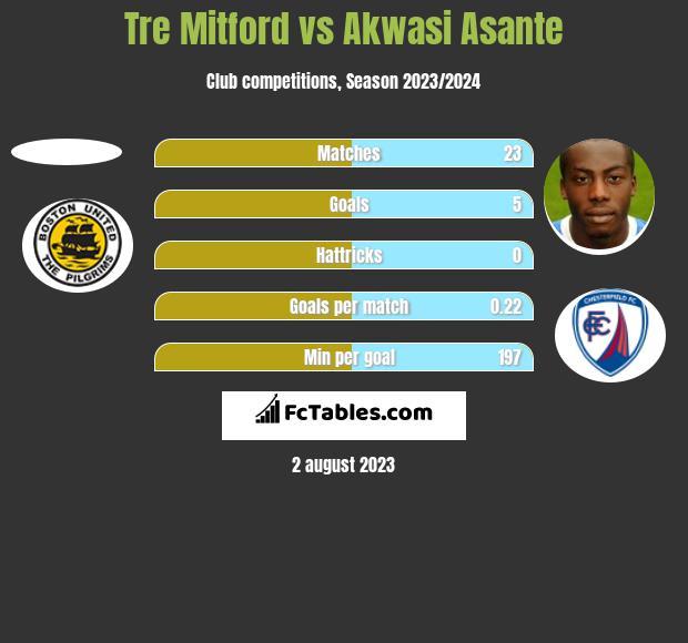 Tre Mitford vs Akwasi Asante h2h player stats