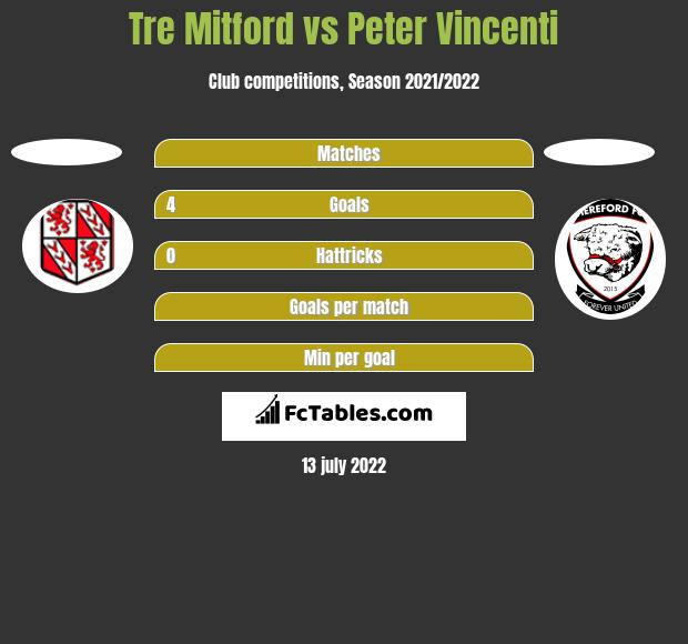 Tre Mitford vs Peter Vincenti h2h player stats